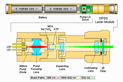 Green-laser-pointer-dpss-diagrams