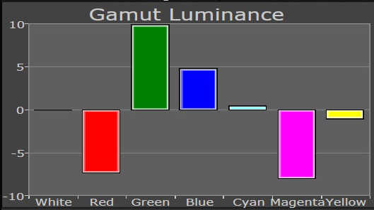 cms luminance after