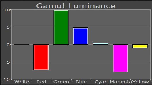 cms luminance after