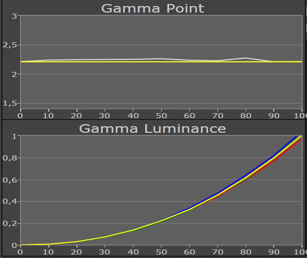 gamma brilliant of