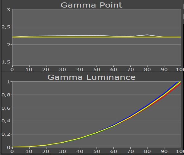 gamma brilliant of