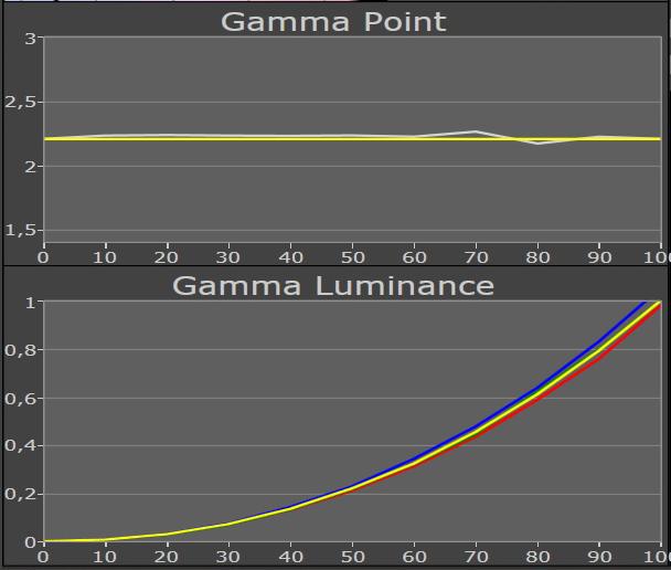gamma film,color 6500, brilliant on-gamma