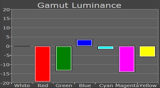 planar colors brightness