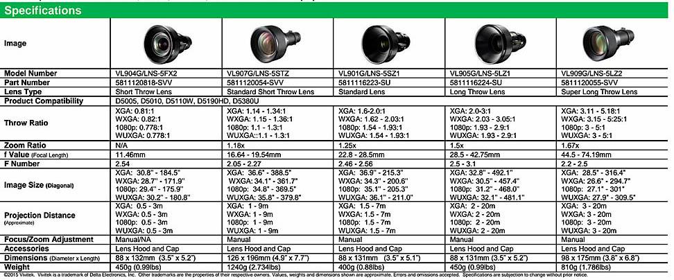 Vivitek-lens-chart