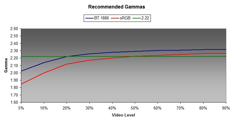 recommend_gammas
