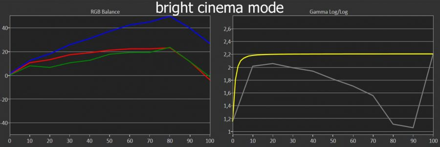 tw9300 bright cinema mode