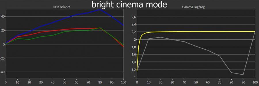 tw9300 bright cinema mode