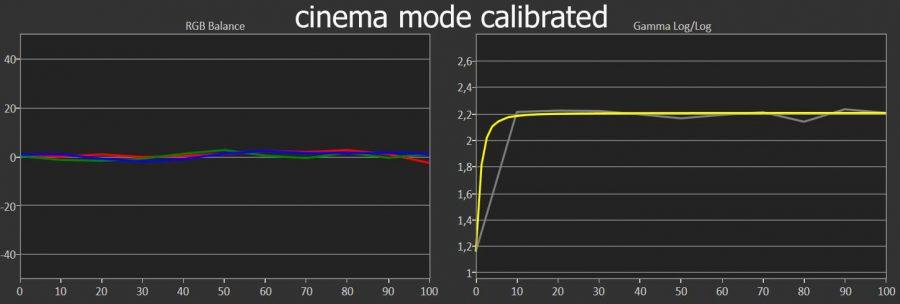 tw9300 cinema calibrated mode