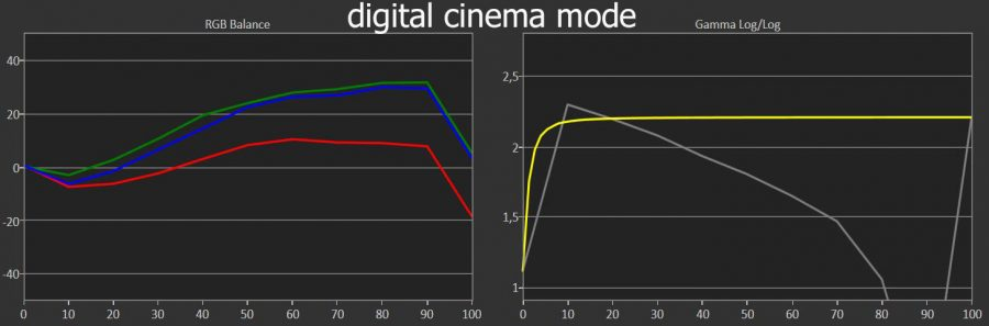 tw9300 digital cinema mode