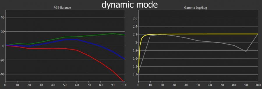 tw9300 dynamic mode