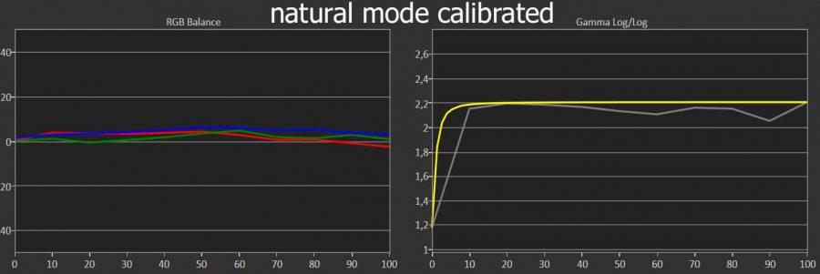 tw9300 natural calibrated mode