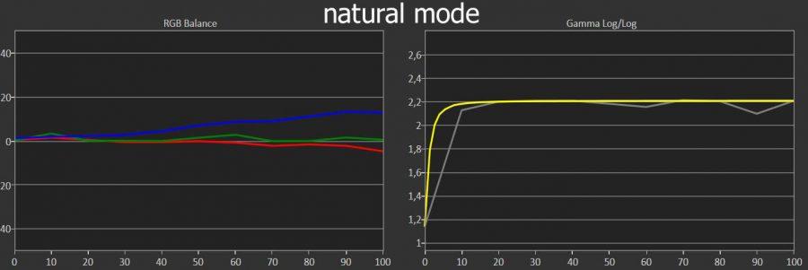 tw9300 natural mode